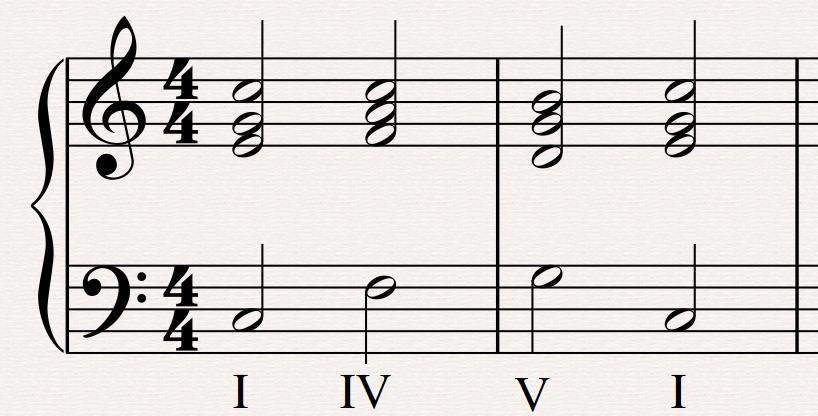 Piano smooth jazz piano chords : ABRSM | Melanie Spanswick